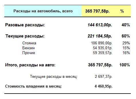 vaz-2105-for-2004-2011-total-expenses