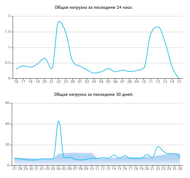 Показ статистики нагрузки на хостинг в панели управления Бегет